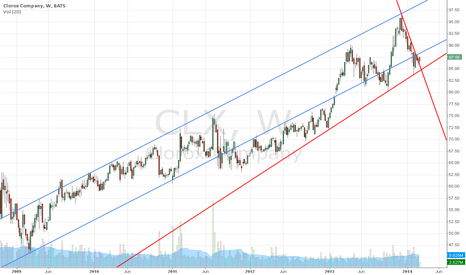 CLX: $CLX to 100