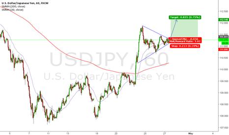 USDJPY: USD/JPY Potential Breakout - Wedge Pattern