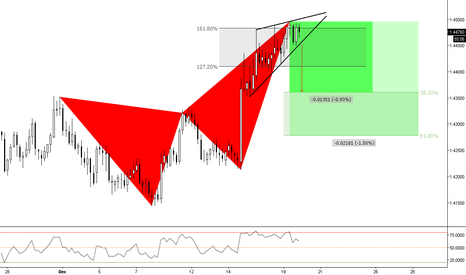 USDSGD: (4h) Bearish with targets at Fibs