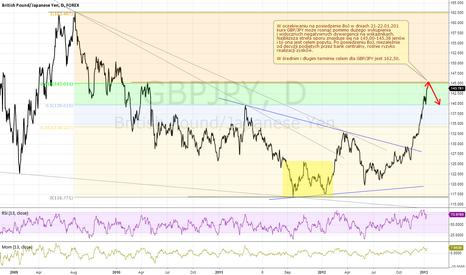 GBPJPY: GBP/JPY (D) 13.01.2013