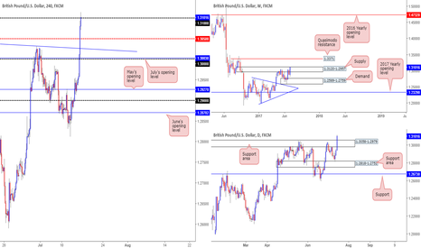 GBPUSD: Thoughts on the GBP/USD...