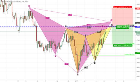AUDCAD: Have this area on my radar