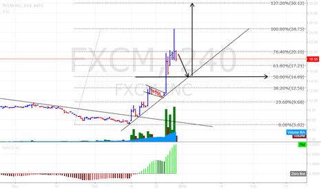 FXCM: $FXCM buy setup