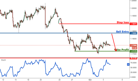 EURUSD: EURUSD approaching major resistance, prepare to sell