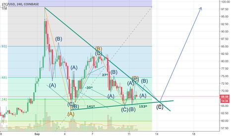 LTCUSD: LTCUSD - 4th wave of 3-3-3-3-3 descending triangle correction