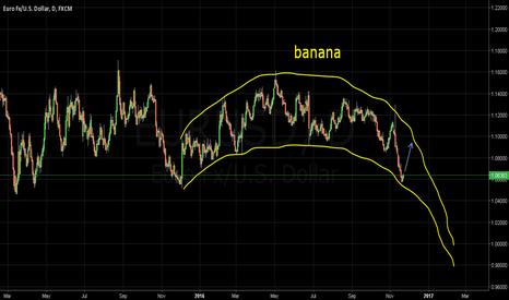 EURUSD: Banana Pattern