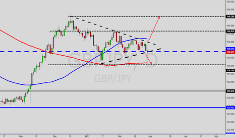 GBPJPY: GBP/JPY BREAK OUT COMING SOON !!
