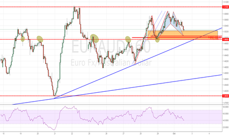EURAUD: Trend Continuation Play + Bullish Bat + Breakout?