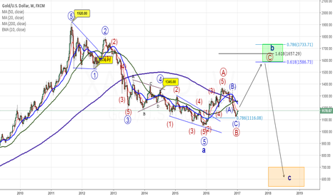 XAUUSD: Could GOLD found a bottom on weekly?