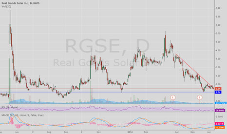 RGSE: RGSE Daily