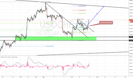USDCHF: USD/CHF Update
