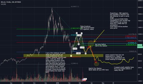 BTCUSD: BTCUSD - Much better long positions at much much lower prices.