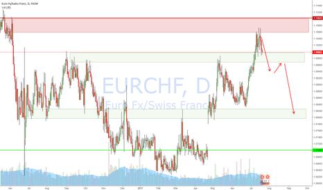 EURCHF: EURCHF Daily Short