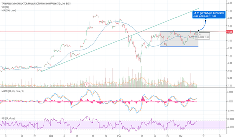TSM: TSM about to break out if good volume!