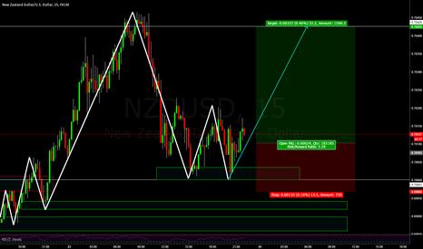 NZDUSD: NZDUSD Bullish Structure trade