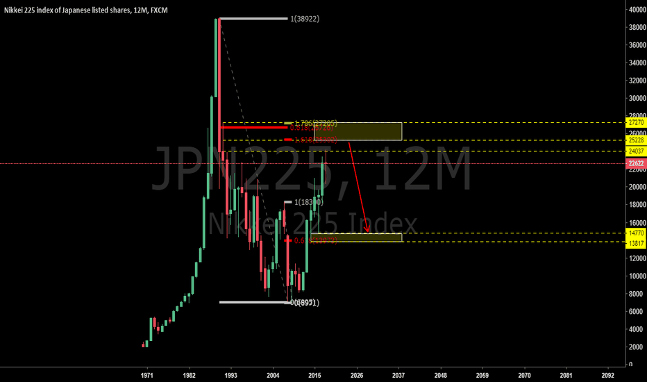 JPN225: JPN225: Long-term Outlook for Japan Market (Yearly)