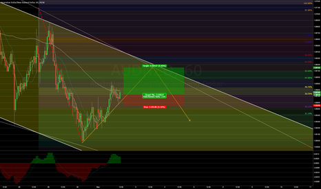 AUDNZD: AUDNZD Short term intraday review of current possibilities
