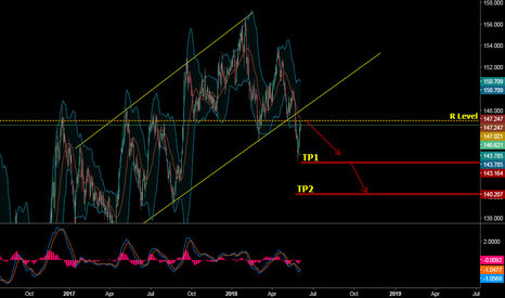 GBPJPY: SELLING PULL BACK GBPJPY