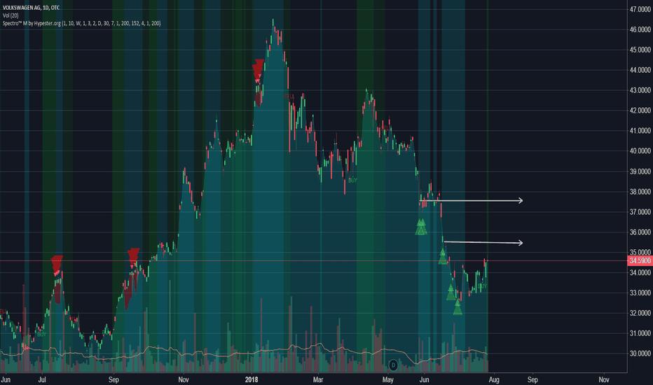 VLKAY: [VW 10% LONG] Buy Alert w/ Spectro™ M