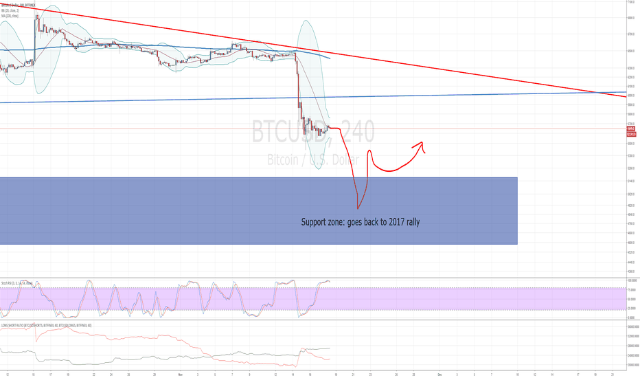 BTCUSD: One more sell wave coming, here's why