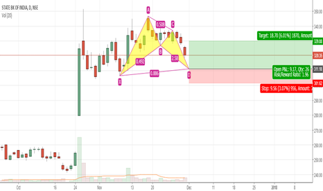 SBIN: Sbi possible prz