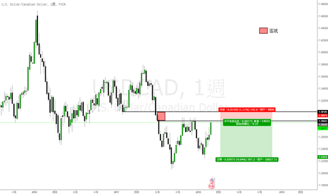 USDCAD: 美元兌加元(USDCAD)交易機會:短中線空頭