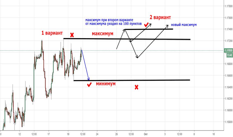 EURUSD: ТС EUR USD