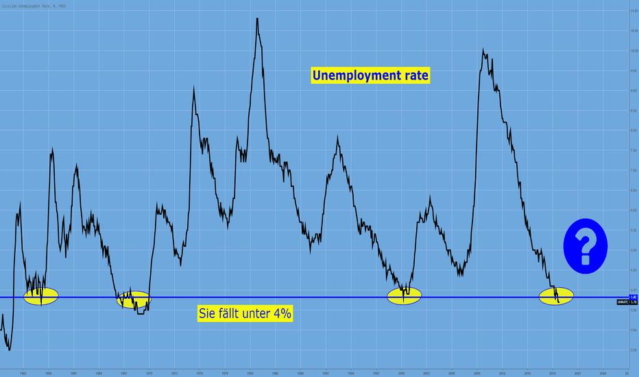 UNRATE: Arbeitslosenrate – fällt unter 4%