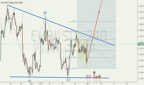 EURUSD: Late continue to buy