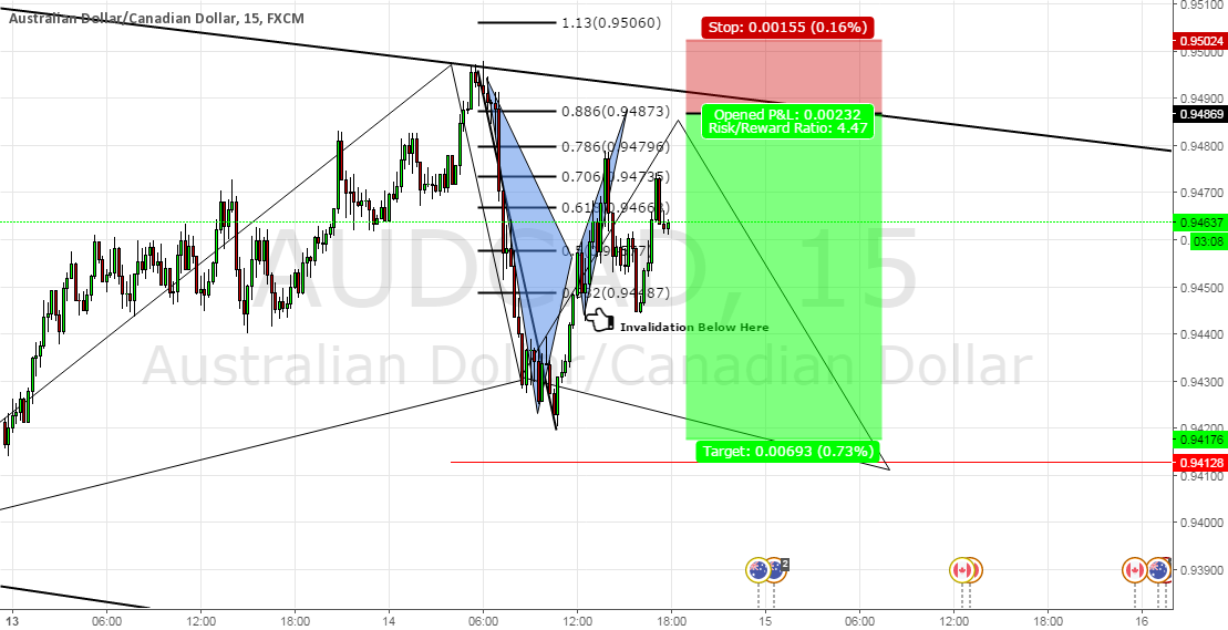 AUDCAD Quick  Short
