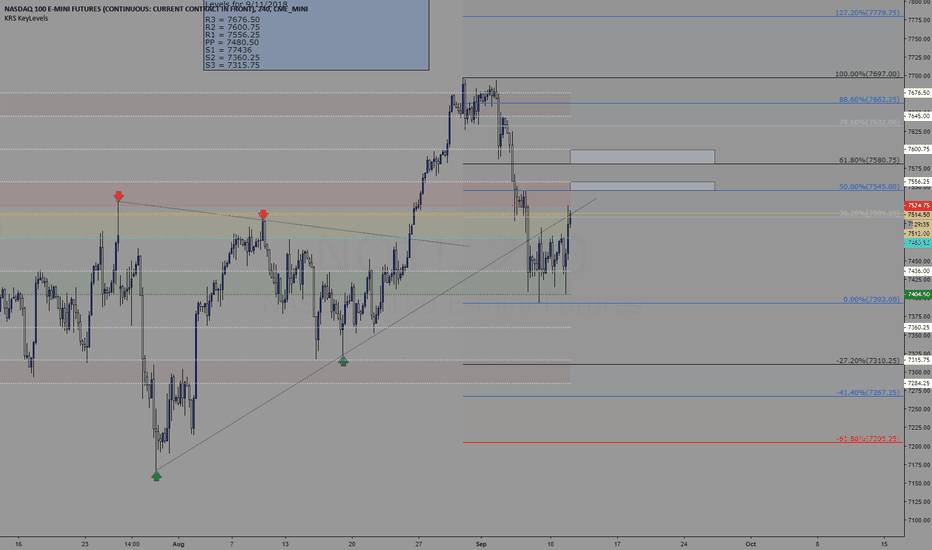 NQ1!: Trading levels for 9/12/2018