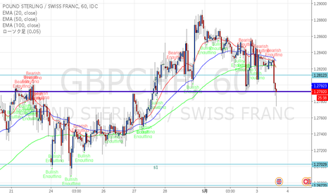 GBPCHF: ポンドスイス 注目ラインに到達
