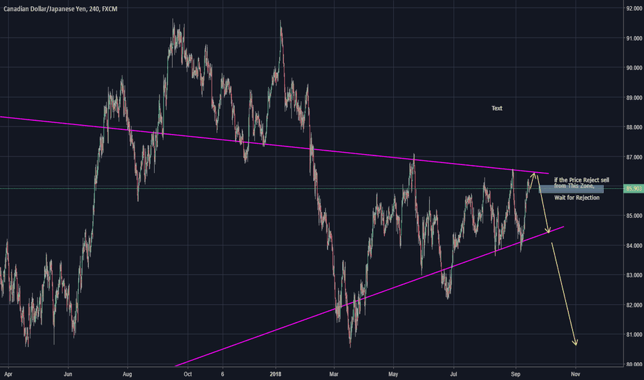 CADJPY: CADJPY  Expecting SHORT move