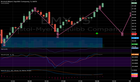 BMY: $BMY wait for pullback