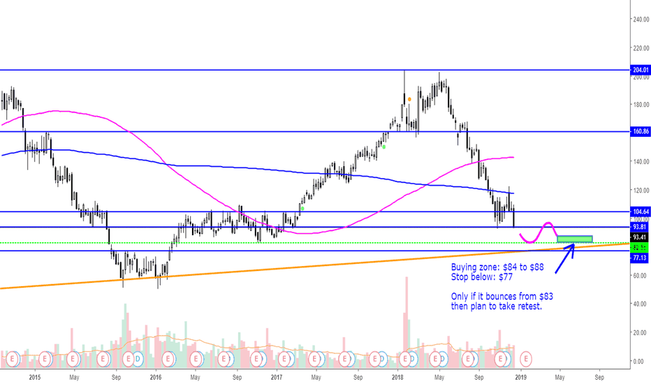 WYNN: $WYNN Swing Idea (weeklyChart)