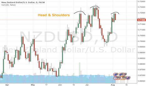 NZDUSD: NZD/USD Trend Reversal - Daily Chart