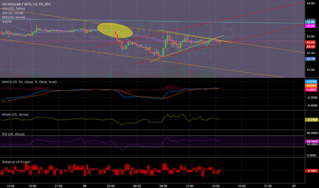USDWTI: Possible short term break out