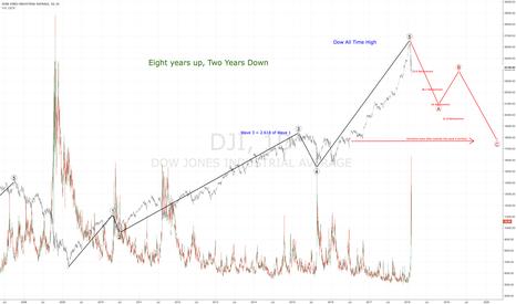 DJI: VIX Spike - Here we go! Stocks, Indexes, ES, NQ, YM Elliot Right