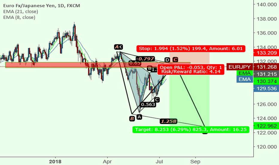EURJPY: potencial abcd patern