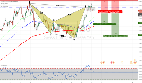 CHFJPY: CHFJPY - Bearish Shark Pattern Completed