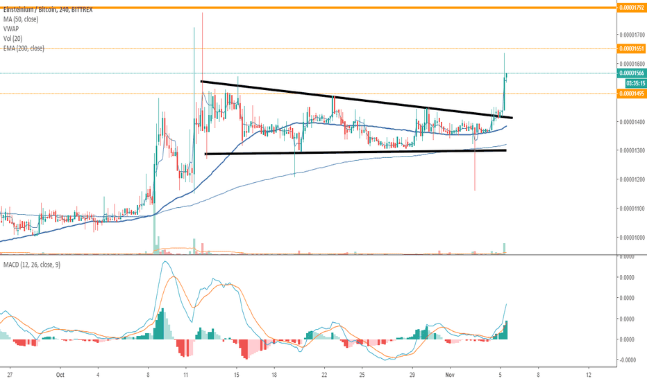 EMC2BTC: EMC2 Breakout Confirmed... A low point to start accumulating