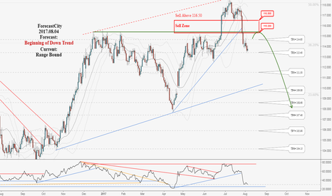 CHFJPY: Excellent Long-Term Hunting Opportunity in CHFJPY, Don't miss it