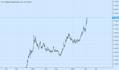 USDTRY: Citibank uzun dolar/TL pozisyonundan çıkış kararı aldı.