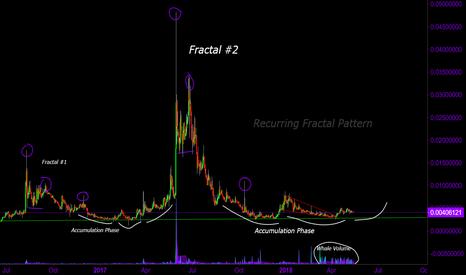 OMNIBTC: $OMNI Fractal's