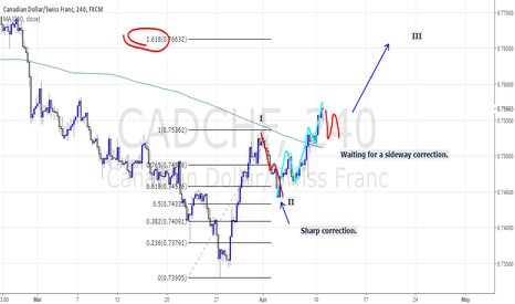 CADCHF: 3RD WAVE AS AN EXTENSION.
