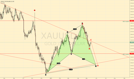XAUUSD: Short then Long