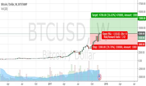 BTCUSD: long term investing Bitcoin