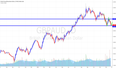 GBPAUD: GBPAUD Double Bottom
