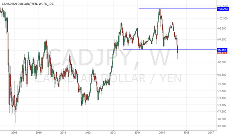 CADJPY: CADJPY MAJOR REVERSAL