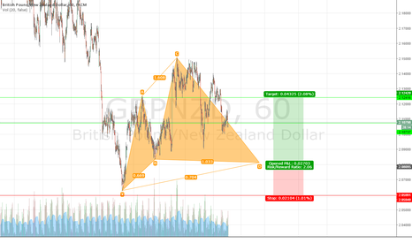 GBPNZD: GBPNZD Bullish Cypher on the 15 Min Chart